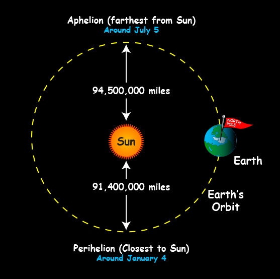 The nearly circular orbit of Earth around the Sun as seen from above.