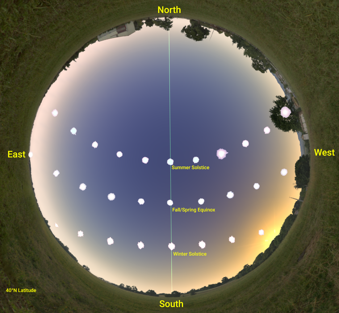 An all-sky view of the paths of the Sun in the sky at the solstices and equinoxes.