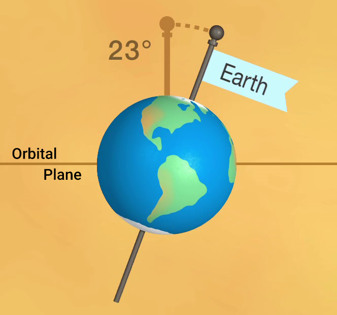 The tilt of Earth's spin axis as seen from within the plane of Earth's orbit around the Sun.