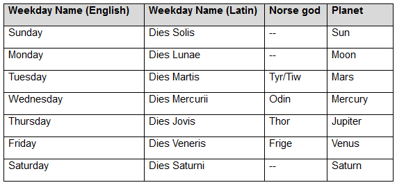 Table of the days of the week and their associated planets and Norse gods