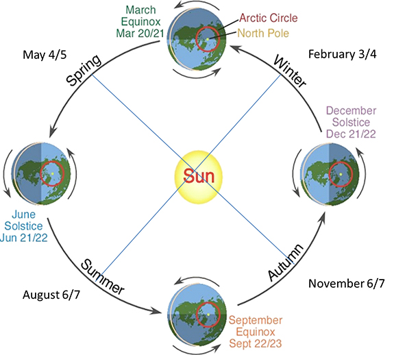 A depiction of Earth's orbit as a circle around the Sun. Earth is shown at 4 different dates marking the equinoxes and solstices. The dates for the cross-quarter days are also shown